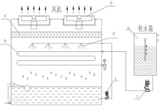 闭式横流冷却塔产品显著特点